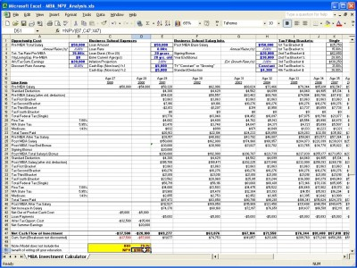 MBA Investment Calculator  Excel Break Even Analysis