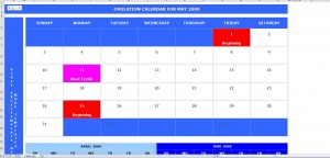Using an Ovulation Calendar to Predict Pregnancy