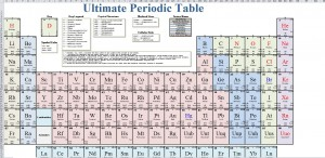 Printable Periodic Table of the Elements from ExcelTemplates.net