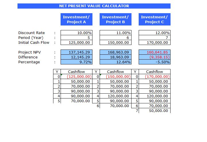 Screenshot of the NPV Excel Template