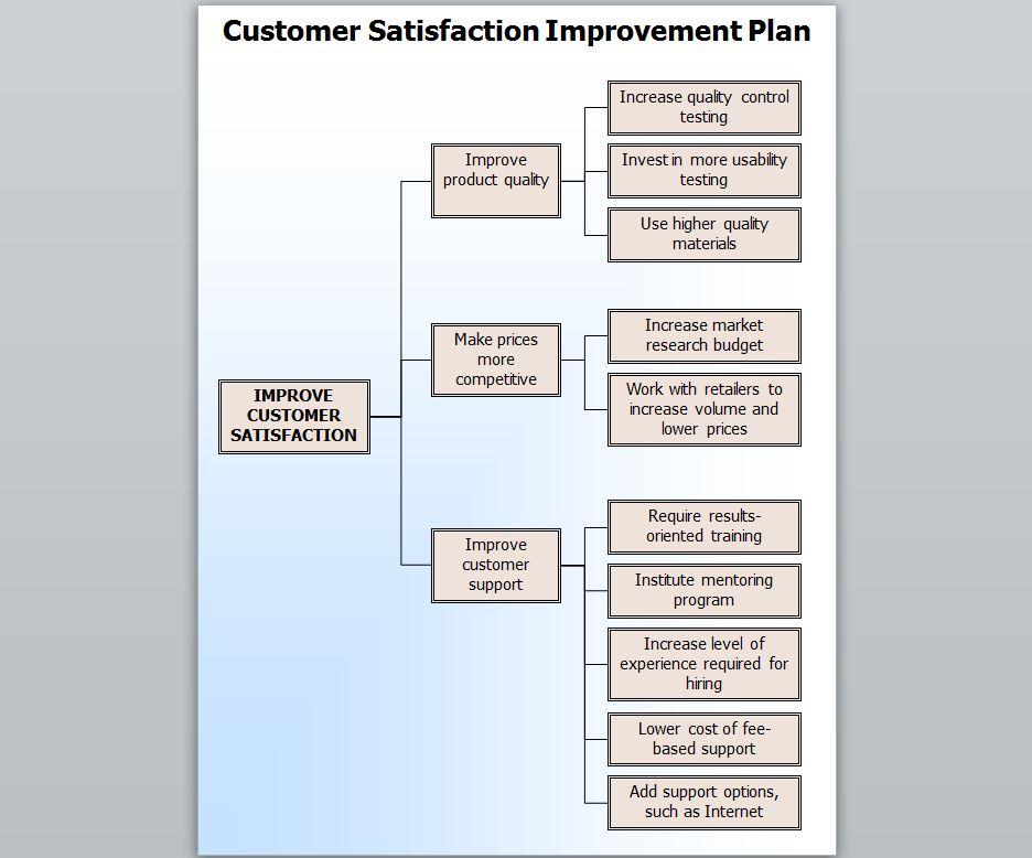 The Customer Satisfaction Template