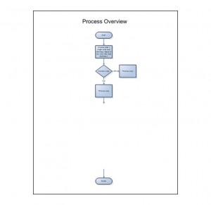 Free Drill Down Flow Chart
