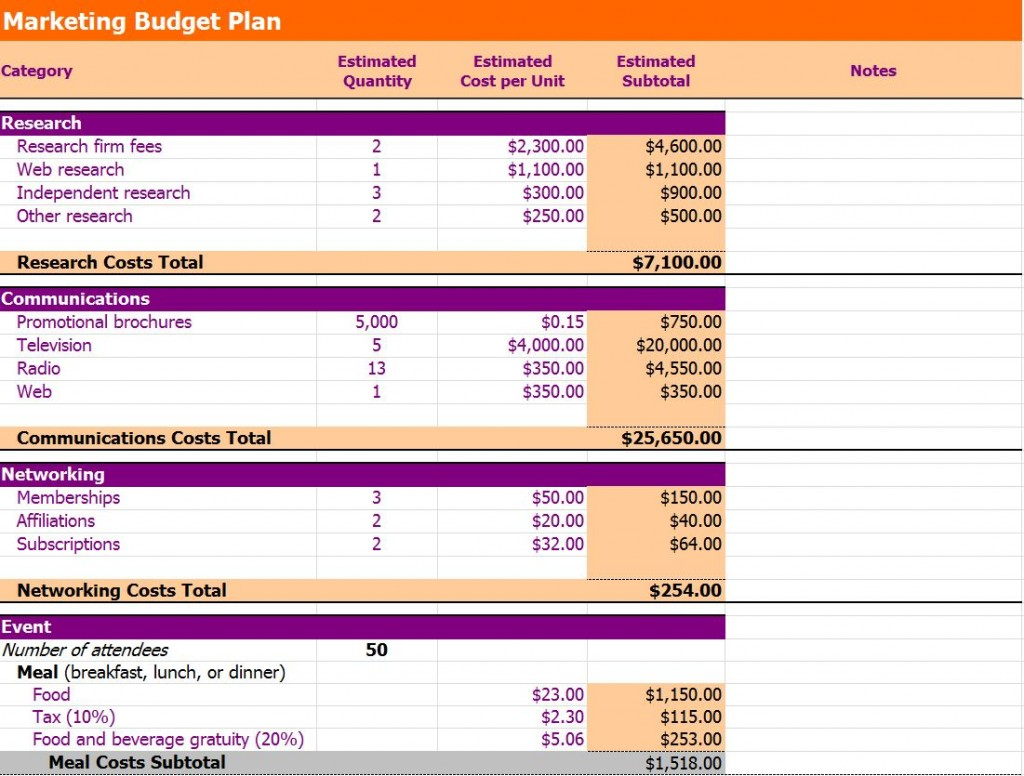 The Marketing Budget Template