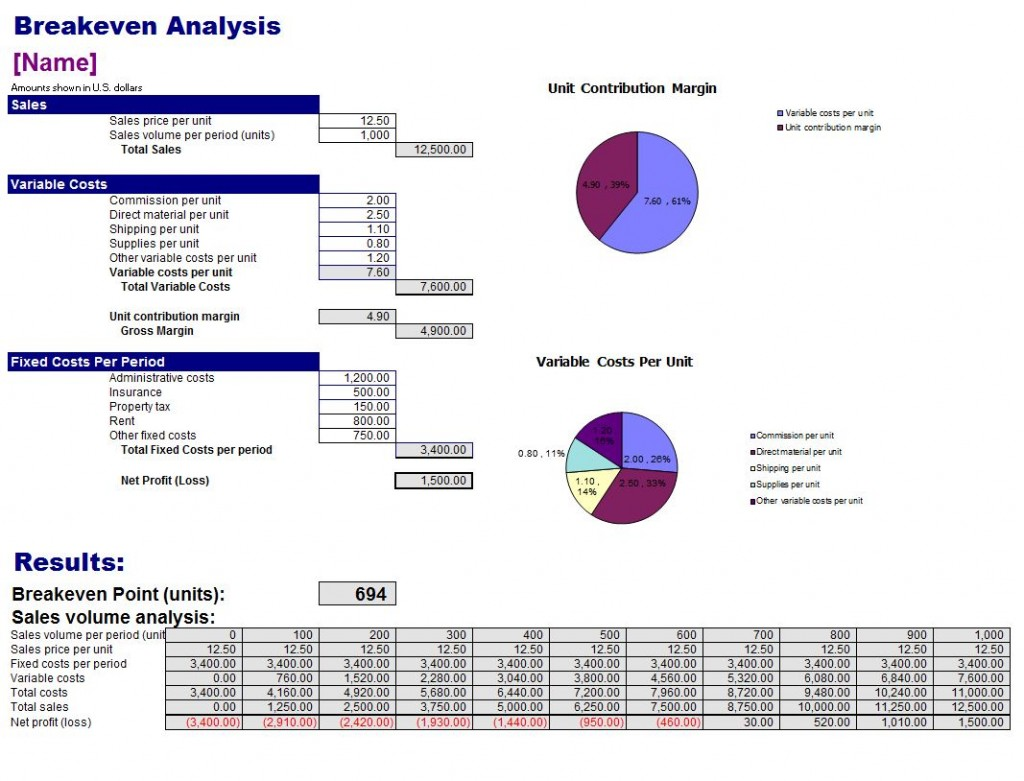 Breakeven Analysis Template Breakeven Analysis .  Excel Break Even Analysis