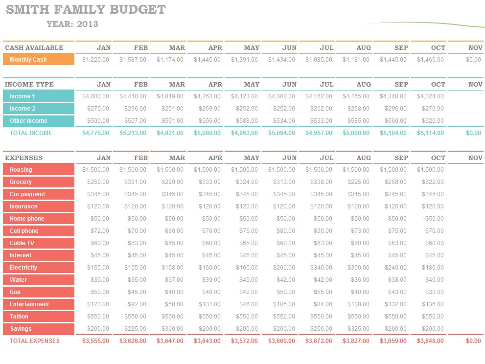 Printables How To Budget Your Money Worksheet family budget worksheet excel template how to use the worksheet