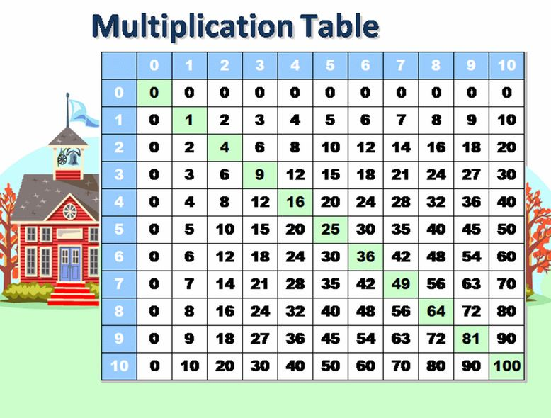 Free Math Multiplication Tables