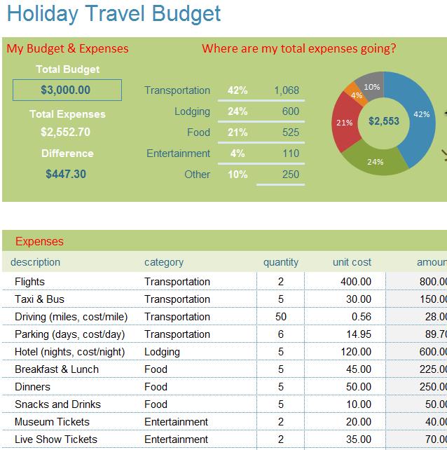 familybudgettravel travel