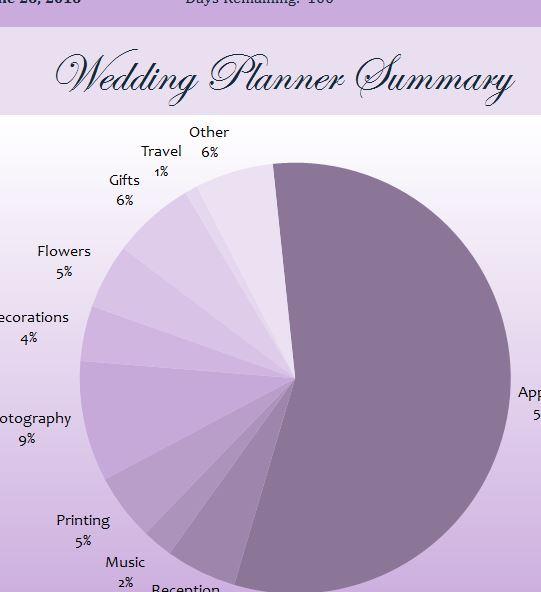 wedding planner summary