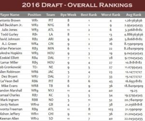 2016 Draft Overall Rankings