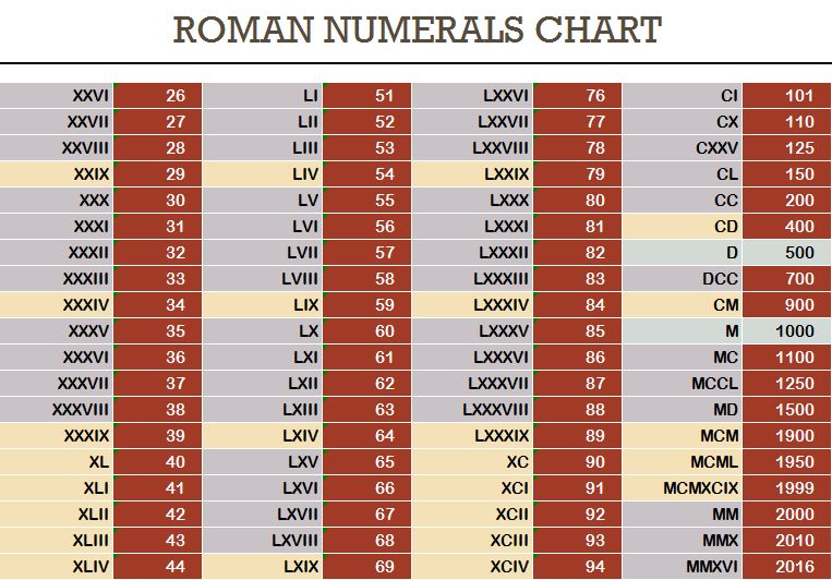 Roman Numerals Chart Related Keywords & Suggestions - Roman Numerals ...