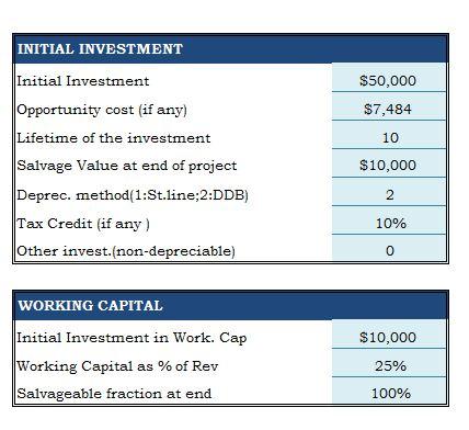 Business plan capital budget