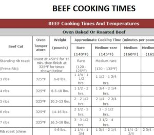 Temperature Cooking Times Template