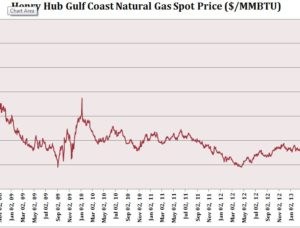 Henry Hub Gulf Coast Natural Gas