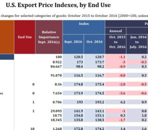 U.S. Export Price Indexes