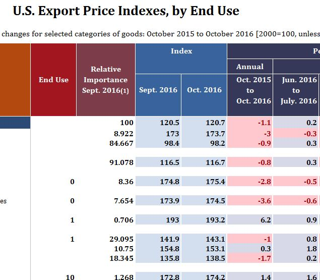 U.S. Export Price Indexes
