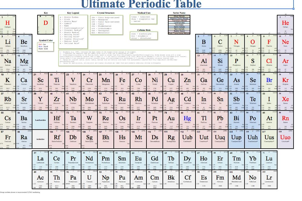 printable periodic table with names template