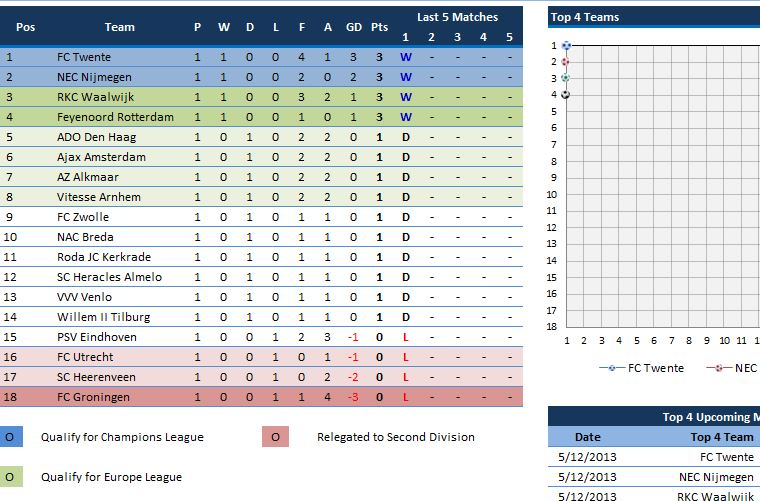 Dutch Eredivisie League Table 2013
