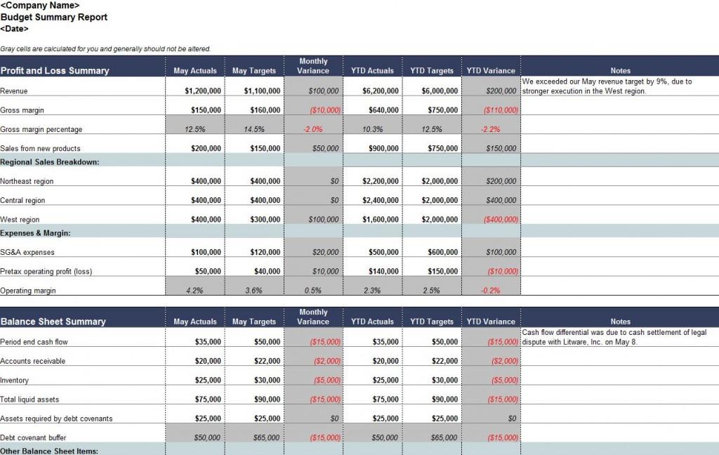 Free Budget Summary Template