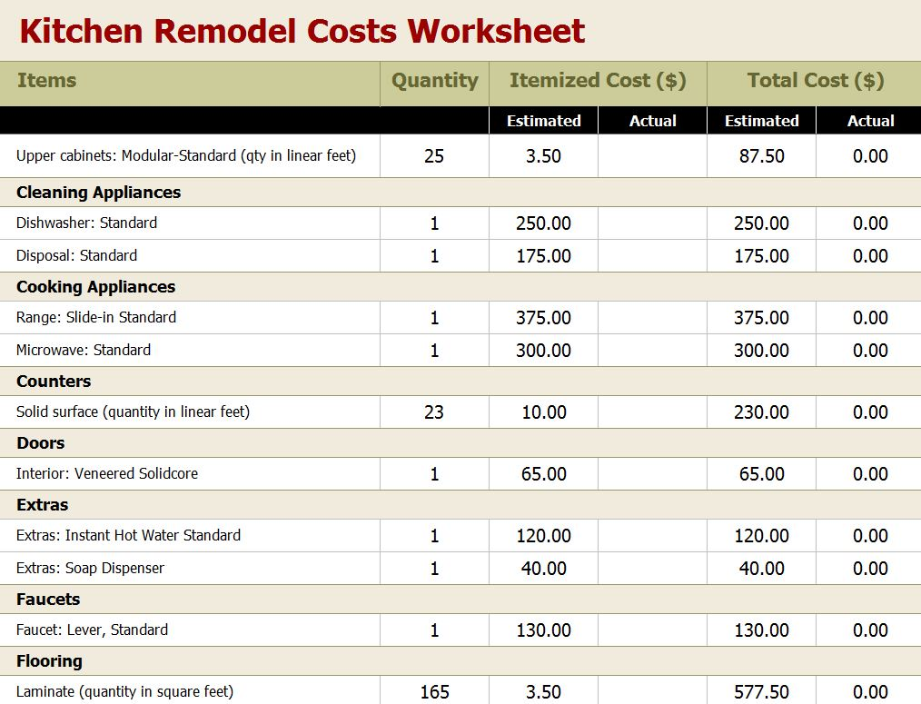 Kitchen Remodel Budget Worksheet Kitchen Remodel Worksheet