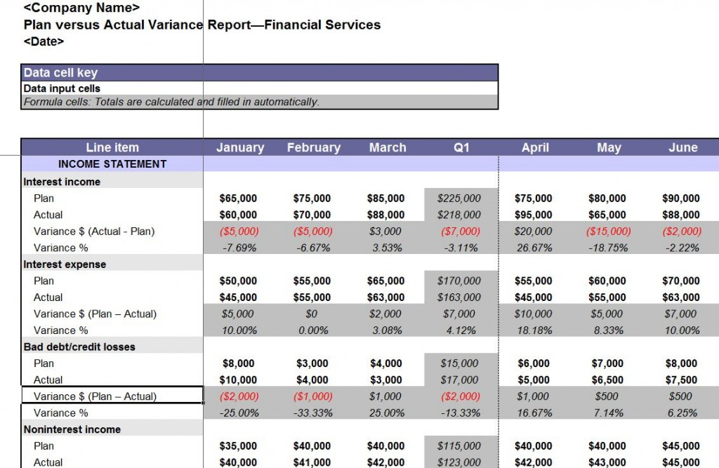 Variance Report Template | Variance Analysis Report Template