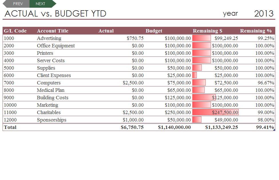 Free Budget Comparison Template