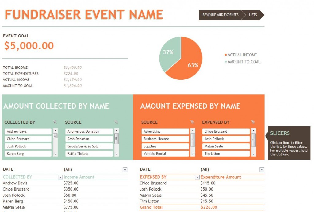 Free Fundraising Budget Template
