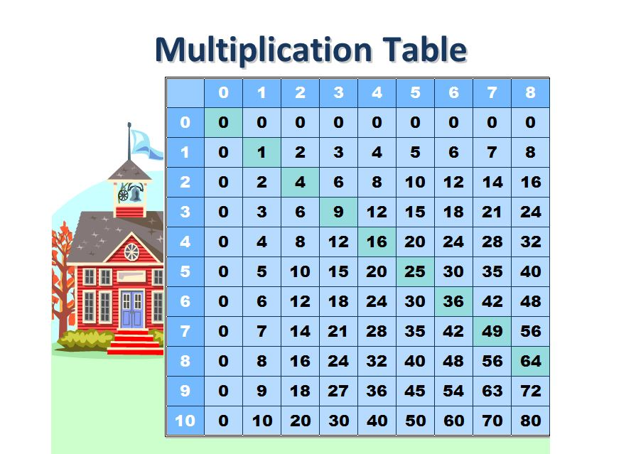 Free Multiplication Table Chart