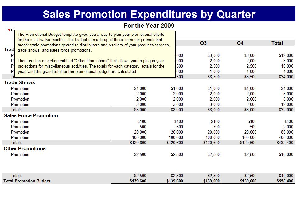 Free Promotions Budget Template