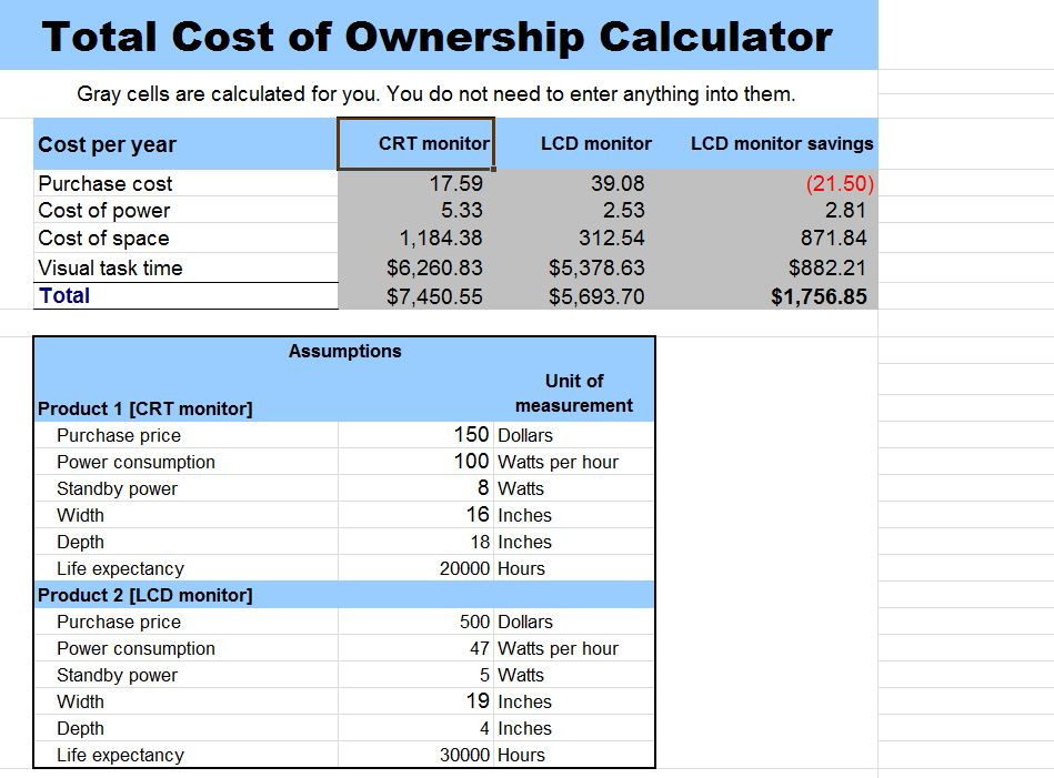 Free Total Cost of Ownership Calculator