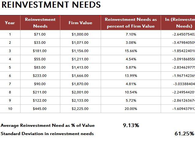 Value of Financial Flexibility