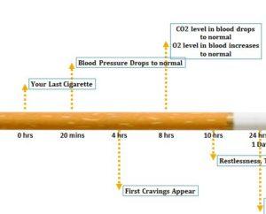Nicotine Withdrawal TimeLine