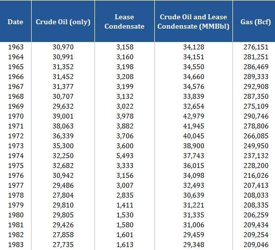 U.S. Oil & Natural Gas Reserves 1964-2014